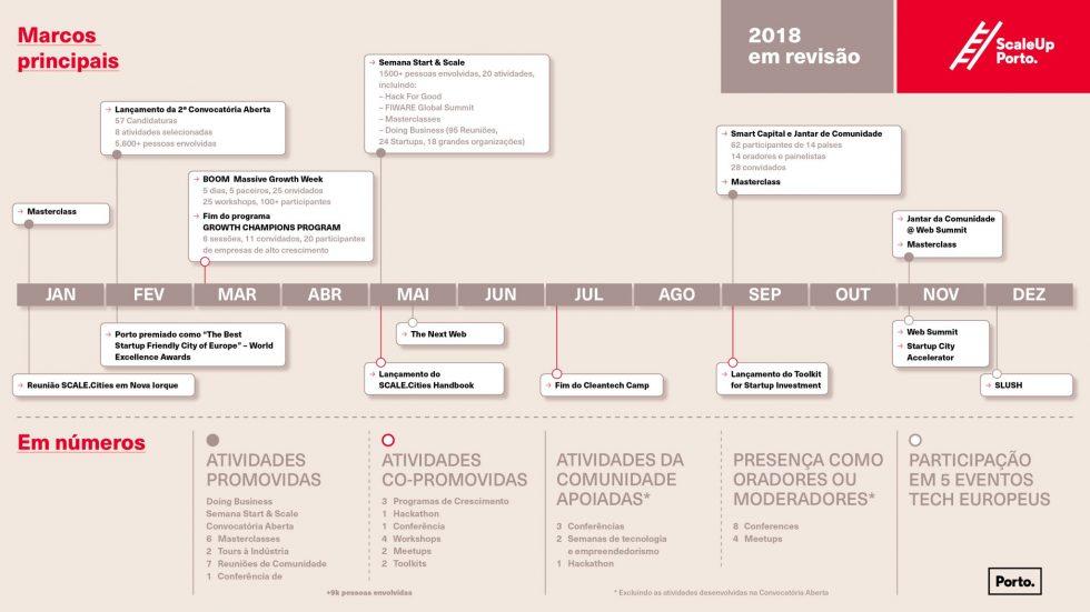 Revemos 2018